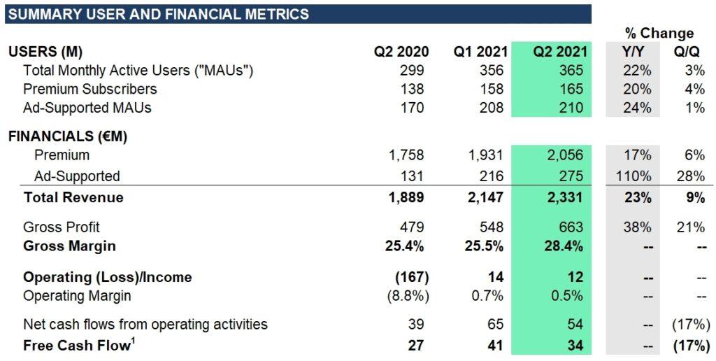 Spotify Quartalszahlen für Q2 2021