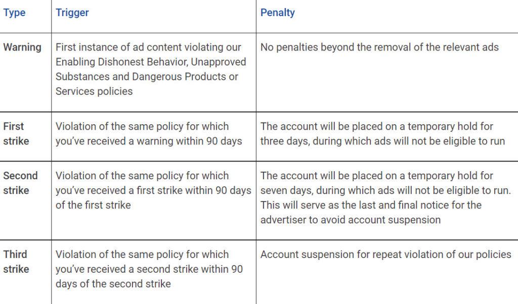 Das neue System hinter den Strikes bei Google Ads, © Google