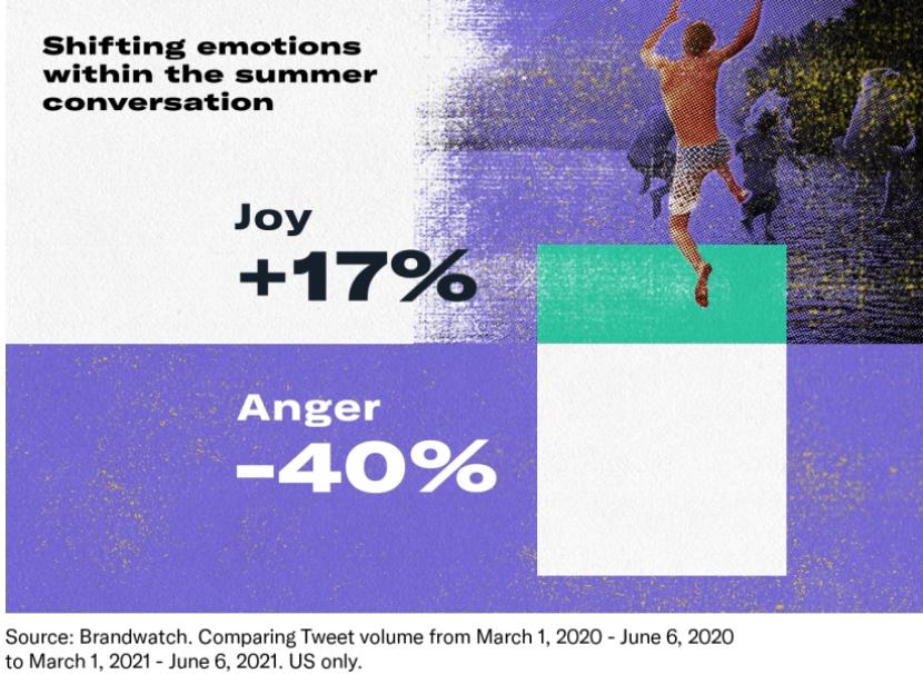 Positivität ist bei den Twitter Usern für den Sommer 2021 im Trend, © Twitter