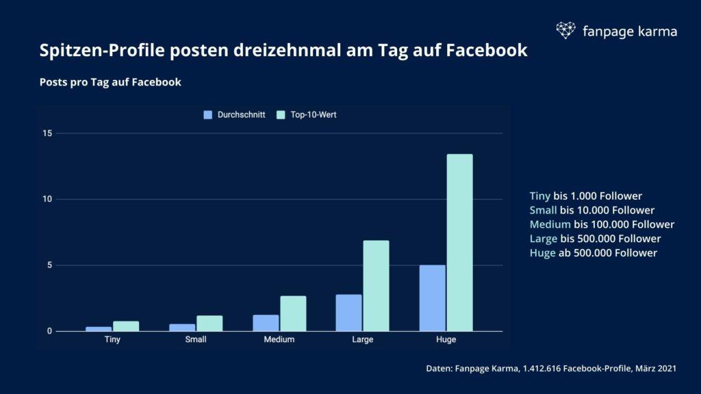 Die größten Facebook Accounts posten bis zu 13 Mal am Tag, © Fanpage Karma