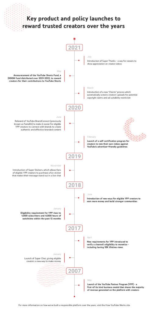 Die Entwicklung des YouTube Partner Programs von 2007 bis 2021