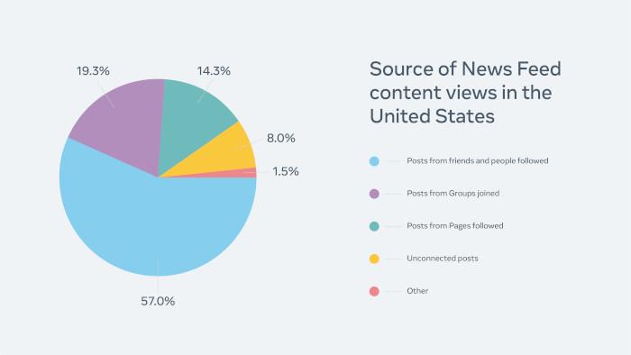 Die Quellen der Views für News Feed Content bei US Usern von Facebook