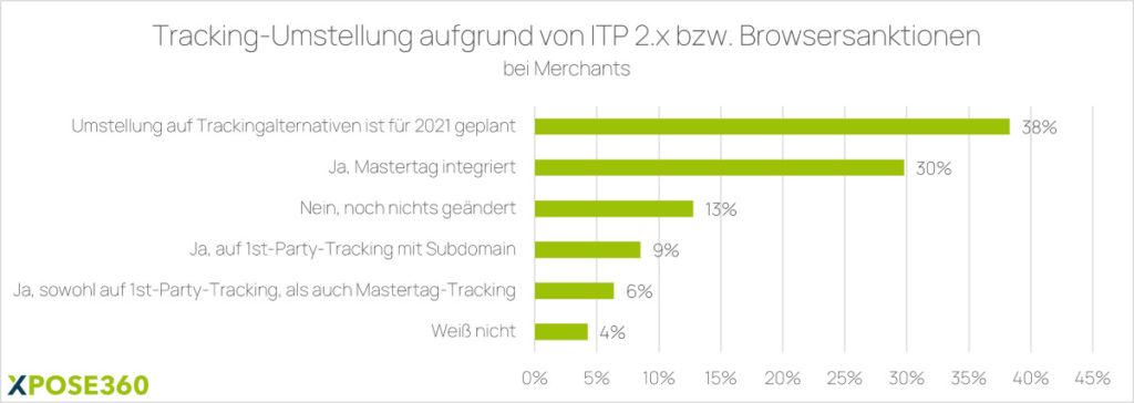 Tracking-Umstellungen aufgrund von ITP 2.x und Browser-Sanktionen bei Merchants
