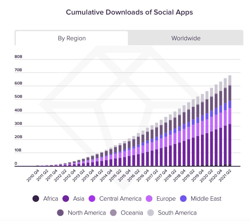 Downloads von Social Media Apps zwischen 2010 und 2021, © App Annie