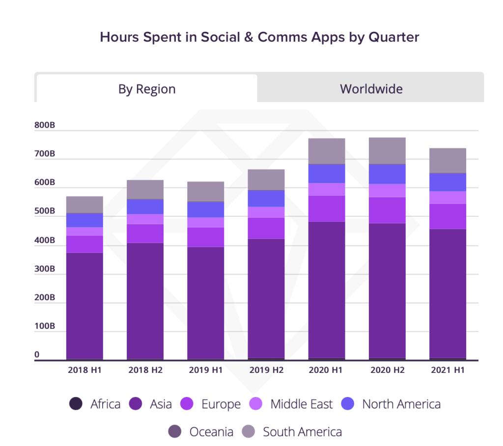So viele Stunden verbrachten die User zwischen 2018 und 2021 in Social Media Apps, © App Annie