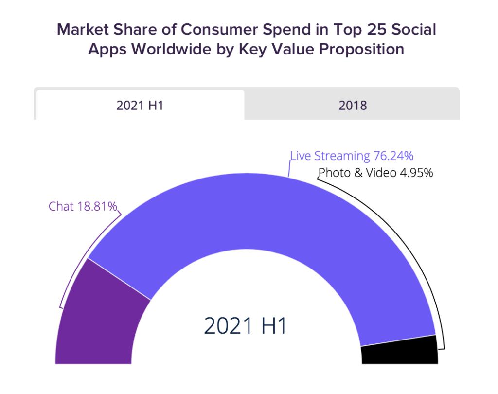 User geben mehr Geld in Social Apps aus, die Live Streaming anbieten, © App Annie
