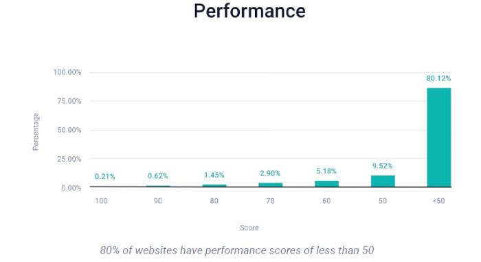 Der Performance Score zeigt nur wenige Unternehmen mit guten Werten