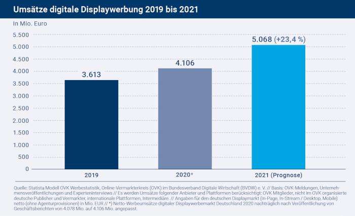 Digitale Umsätze mit Display-Werbung in Deutschland, 2019, 2020 und 2021