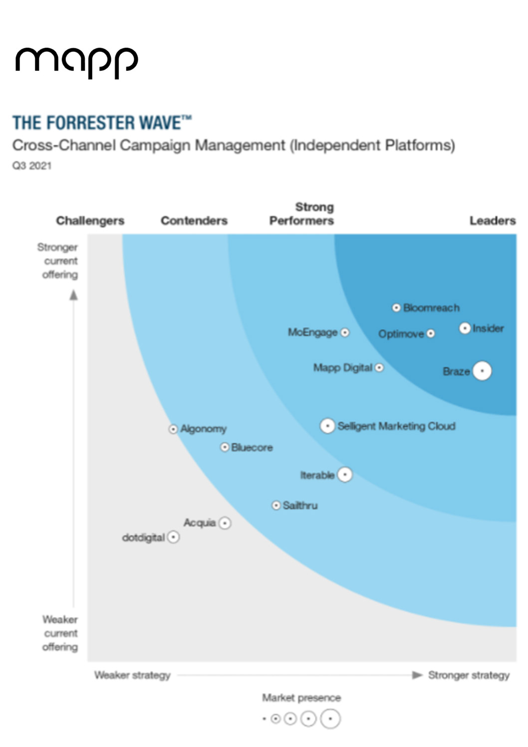 THE FORRESTER WAVE™: CROSS-CHANNEL CAMPAIGN MANAGEMENT