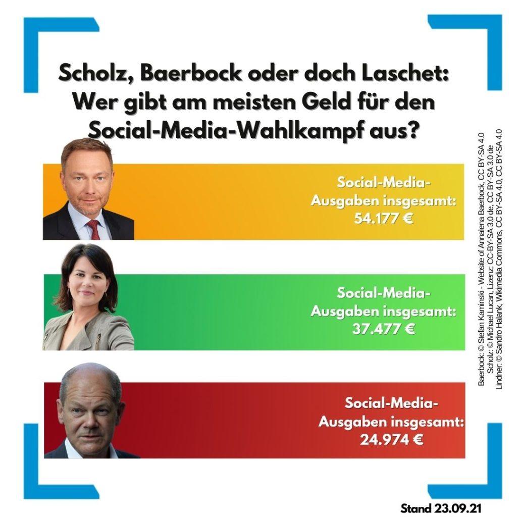 Social-Media-Ausgaben der spitzenkandidat:innen zur Bundestagswahl 2021, © OnlineMarketing.de/Quelle: Studie: Felix Beilharz