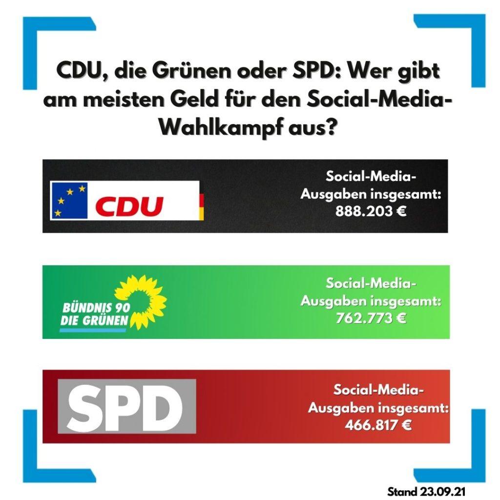 Social-Media-Ausgaben der Parteien zur Bundestagswahl 2021, © OnlineMarketing.de/Quelle: Felix Beilharz