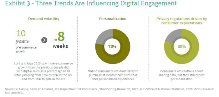 Trends beim digitalen Engagement