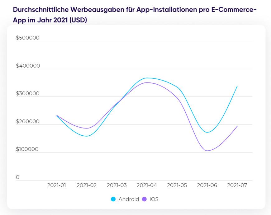 Durchschnittliche Werbeausgaben für Installationen pro E-Commerce-Apps