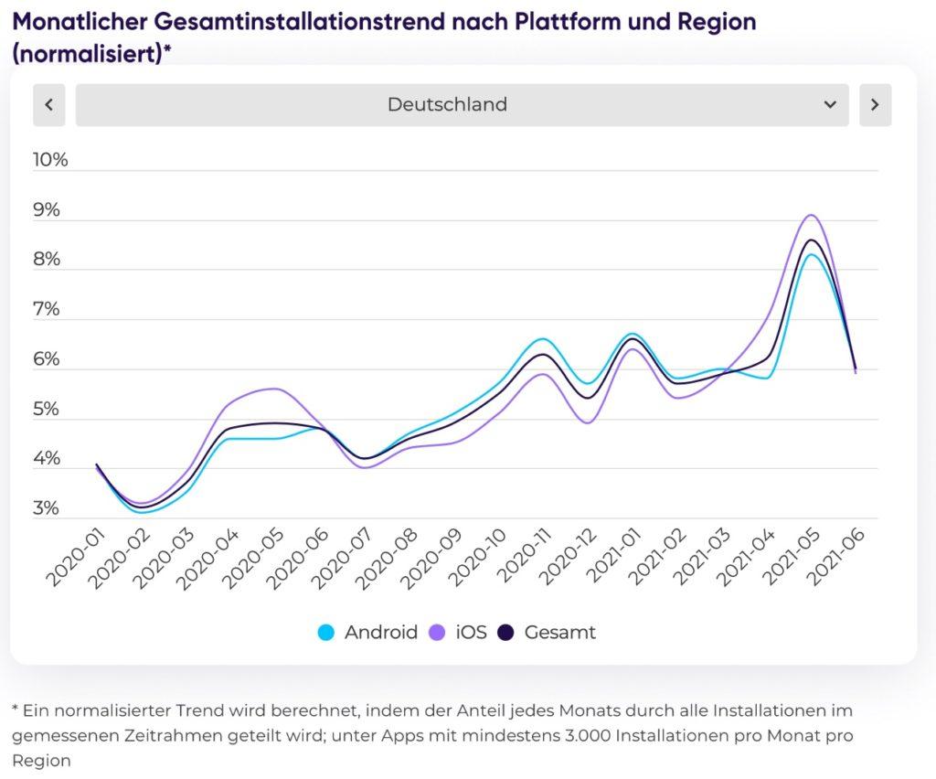 Monatlicher Gesamtinstallationstrend nach Plattform und Region für Deutschland