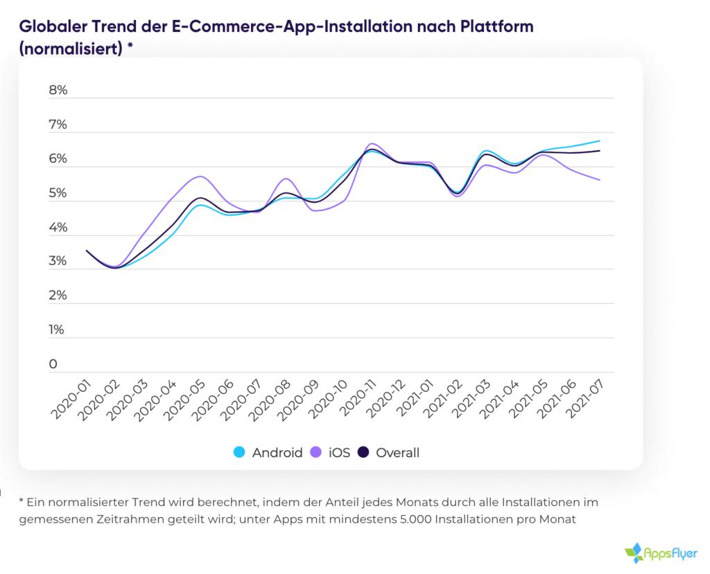 Globaler Trend der E-Commerce-App-Installationen